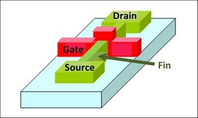 Samsung готовится к выпуску «систем на чипе» по 14-нанометровой технологии