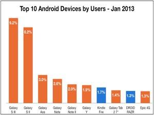 Samsung контролирует почти половину рынка android-устройств