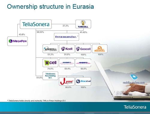Сети 4g и поведение пользователей, взгляд от teliasonera