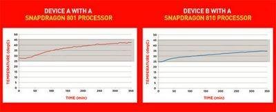 Snapdragon 810 выделяет меньше тепла, чем snapdragon 801
