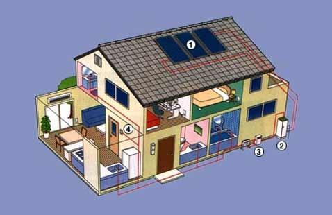Солнечная энергия: от простого к сложному