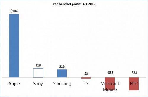 Sony зарабатывает на xperia больше samsung и htc, apple недосягаема