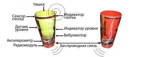Спаренные чашки зовут влюблённых синхронно выпить через интернет
