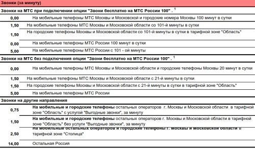 Супер мтс. область