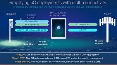 Тесты 5g показали скорость передачи данных до 3,6 гбит/с