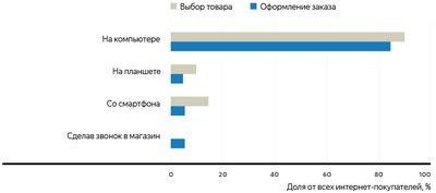 Только 14% россиян делали покупки в зарубежных онлайн-магазинах