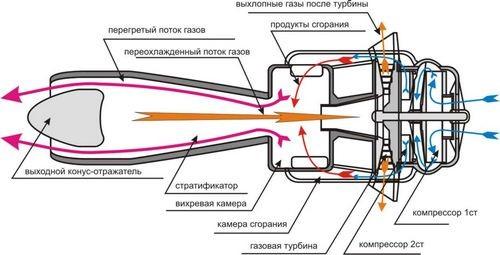 Турбореактивные двигатели, использующие вихревой эффект ранка-хилша