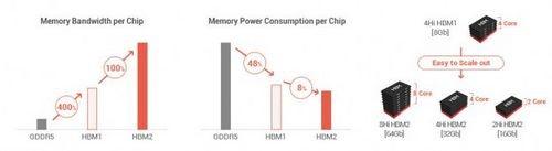 В 2016 году станут доступны чипы hbm2 – представители нового скоростного поколения памяти от компании sk hynix