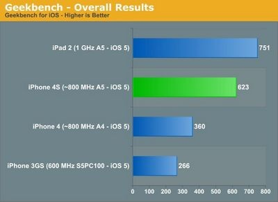 В iphone 4s частота процессора оказалась снижена до 800 мгц