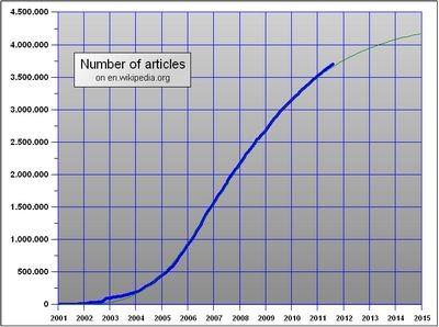 Википедия худеет. кто виноват и что делать?